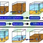 Xử lý nitơ photpho trong nước thải bằng công nghệ SBR